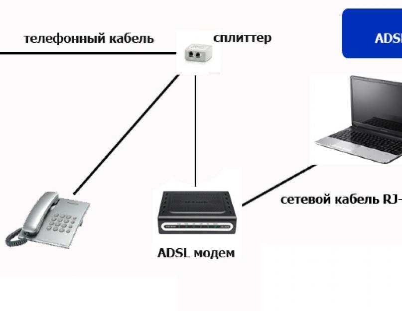 Как сделать internet модем 409
